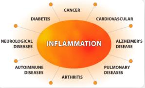 inflammatie-verminderen